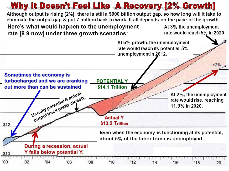 Why It Doesn't Feel Like A Recovery [2% Growth]